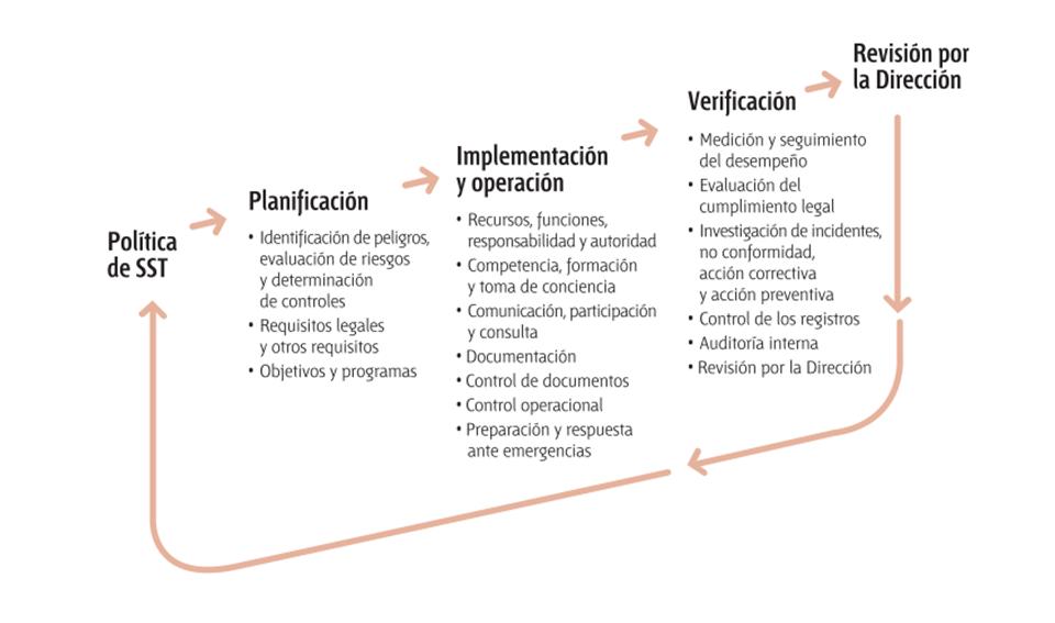 Ilustración del proceso OHSAS