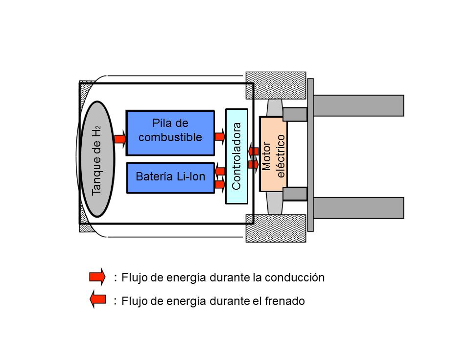 imagen-pila-de-combustible