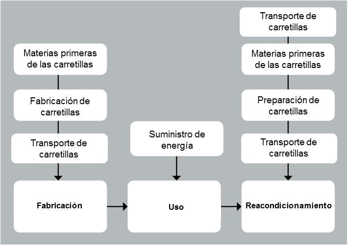 esquema-ciclo-de-vida
