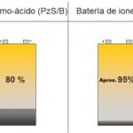 Los beneficios medioambientales de los iones de litio