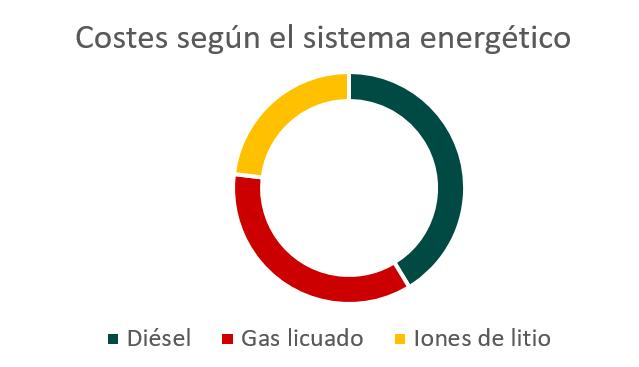Coste energética según el sistema energético empleado